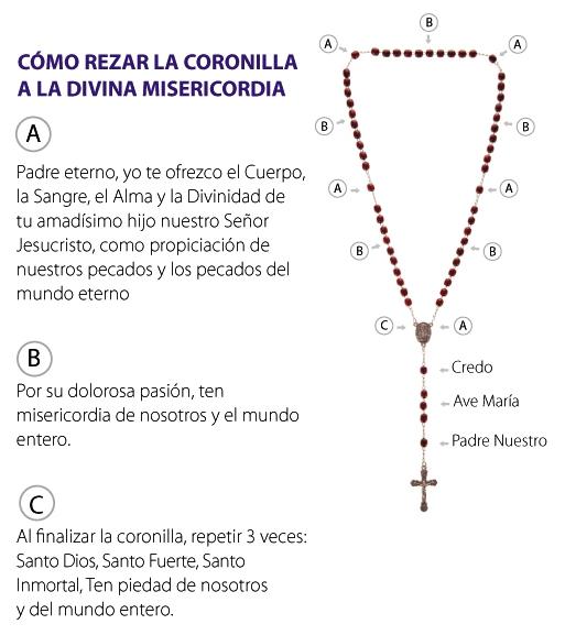 Cómo rezar Coronilla